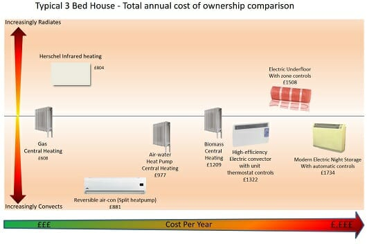 Heating Comparison